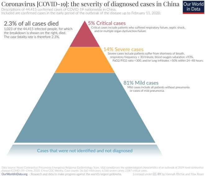 Raziskava na primeru Kitajske - o statističnem poteku bolezni COVID 19