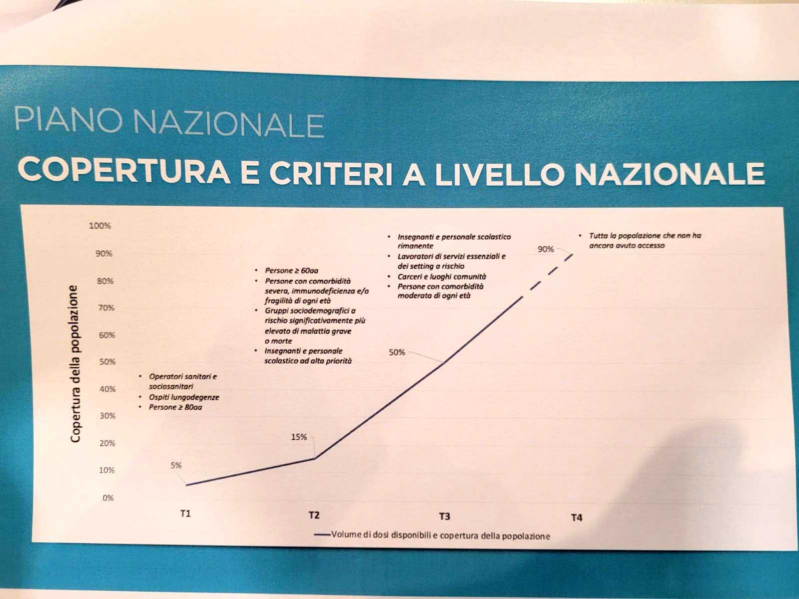 Piano Vaccini a Milano e in Lombardia, covid coronavirus (3)-2