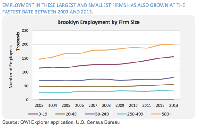 Job growth is powered by small firms and large ones in Brooklyn. Credit: BK