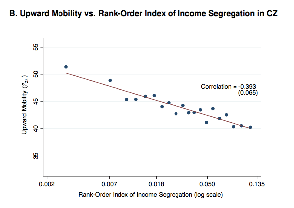 """The relationship between economic mobility and metro area (CZ) economic segregation. Credit: Chetty et al, """"Where is the Land of Opportunity?"""""""