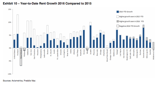 freddie_mac_rent_index2016