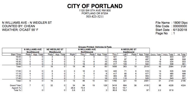 b276f67187b The City of Portland s traffic counts