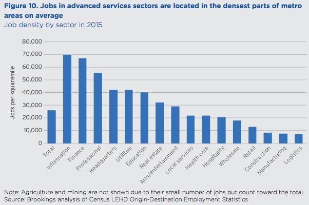 Job Density: A new metric for urban economies | City Observatory