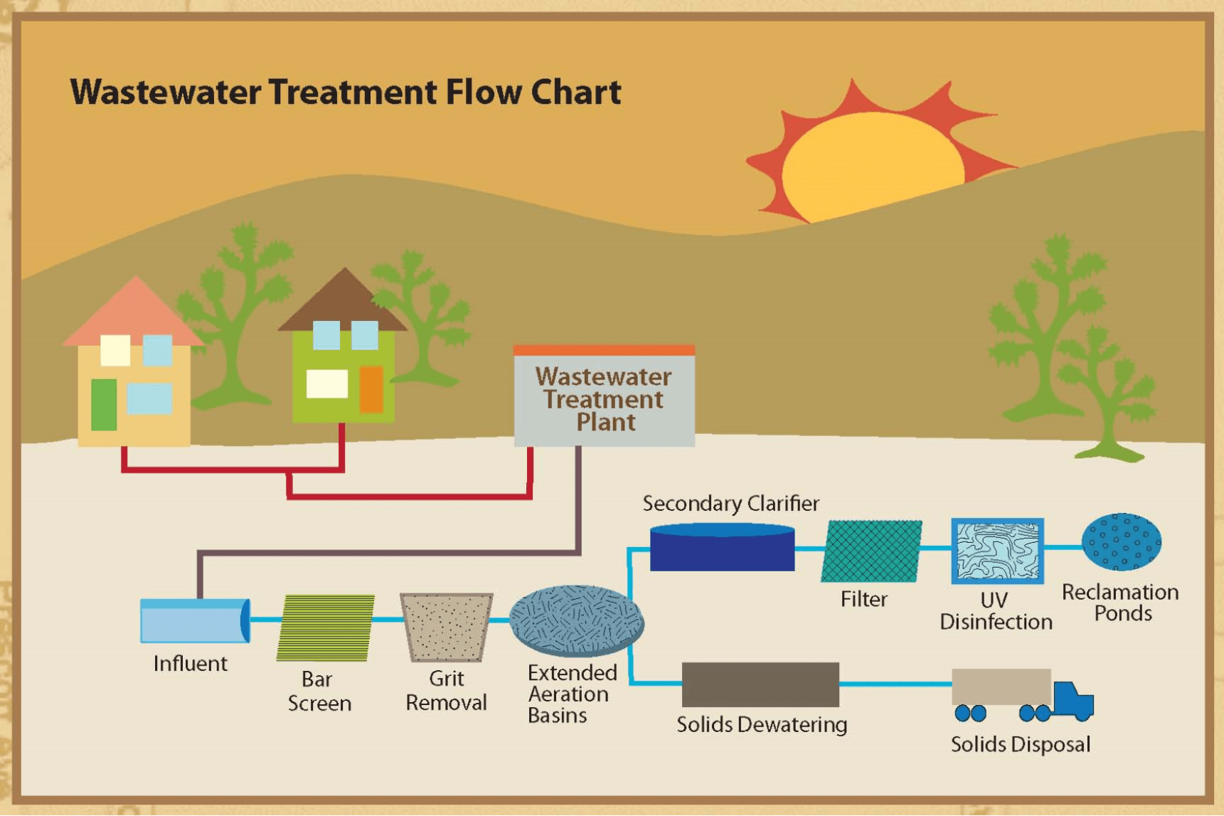 Wastewater Treatment City Of Weiser Idaho