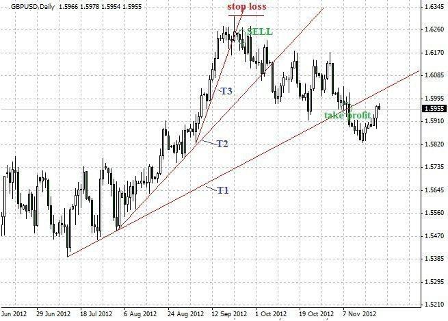 Forex Trading Guide 2021 Folding rule pattern 2