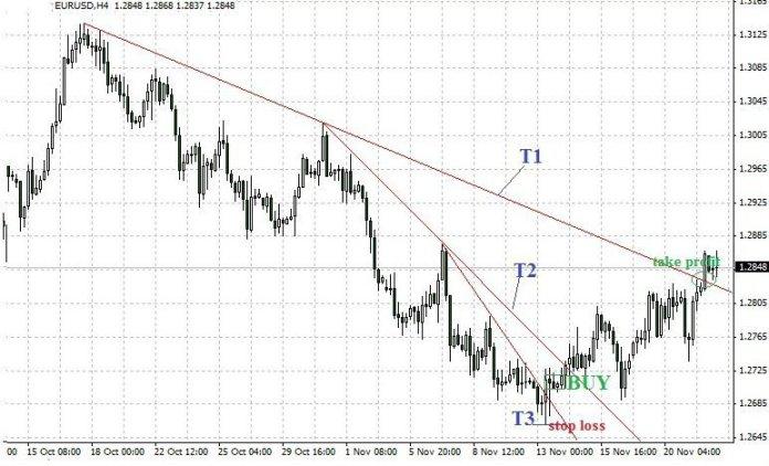 Forex Trading Guide 2021 Folding rule pattern 3
