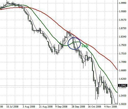 Forex Trading Guide 2021 Long term trading strategy 1
