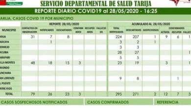 Photo of Villa Montes registra 3 nuevos casos positivos de Covid-19