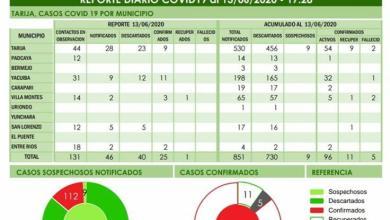 Photo of Yacuiba: 11 nuevos casos de Covid-19 y la cifra sube a 33 contagios