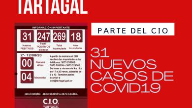 Photo of Tartagal: 31 nuevos casos positivos de covid19