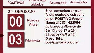 Photo of #Tartagal #DOMINGO 19 nuevos casos positivos de Covid-19