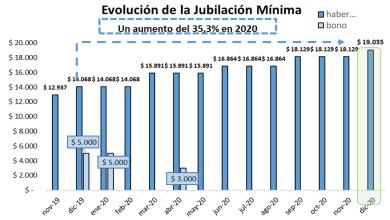 Photo of EL AUMENTO JUBILATORIO ES DEL 5% Y EL HABER MÍNIMO ASCIENDE A 19.035 PESOS
