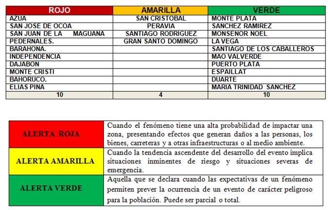 Alertas en República Dominicana