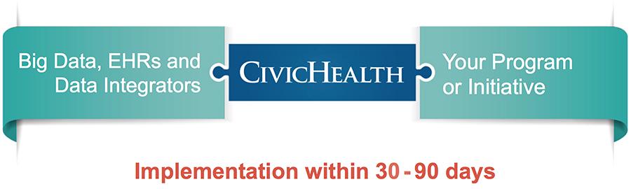 CivicHealth Execution Strategy