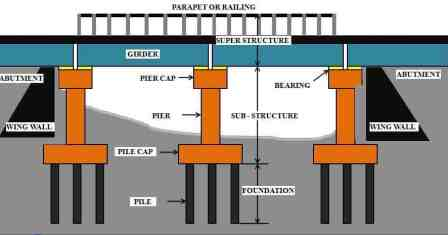 Bridge Components and Their Function