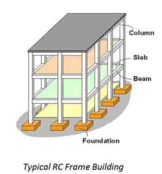 Load Calculation on Column, Beam & Slab