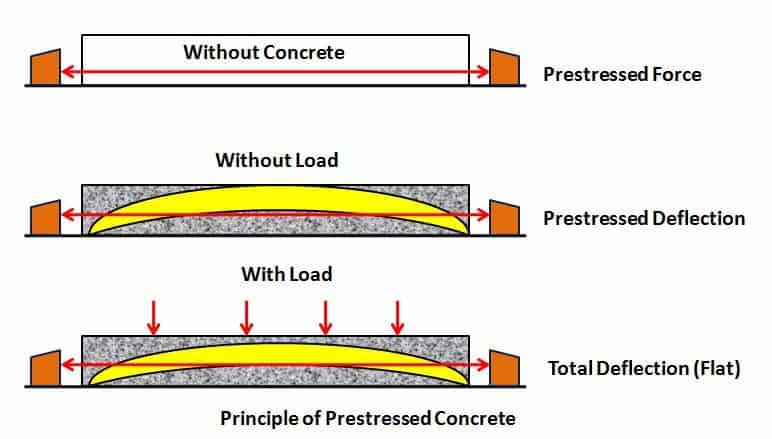 Principle of Prestressed Concrete