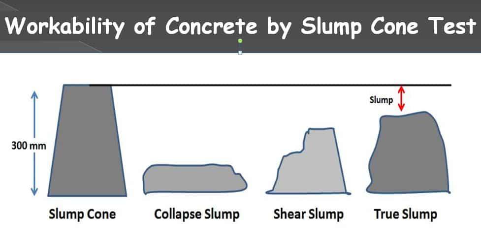 Slump Test | Slump Cone Test | Slump Test of Concrete | Workability Test of Concrete | Appratus Dimensions | Types of Slump