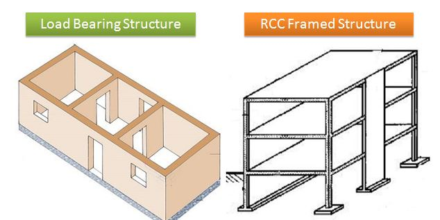 difference between load bearing and framed structure
