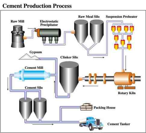 Wet Process of Cement Manufacturing
