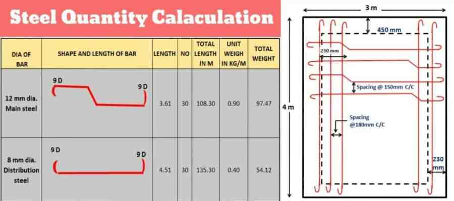 How to Calculate Steel Quantity from Drawing