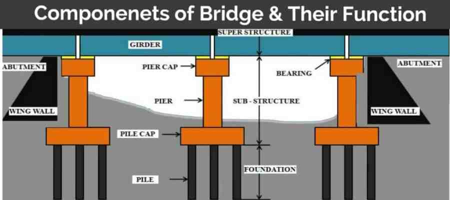 Bridge Components and their fucntion