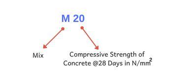 Grade of Concrete