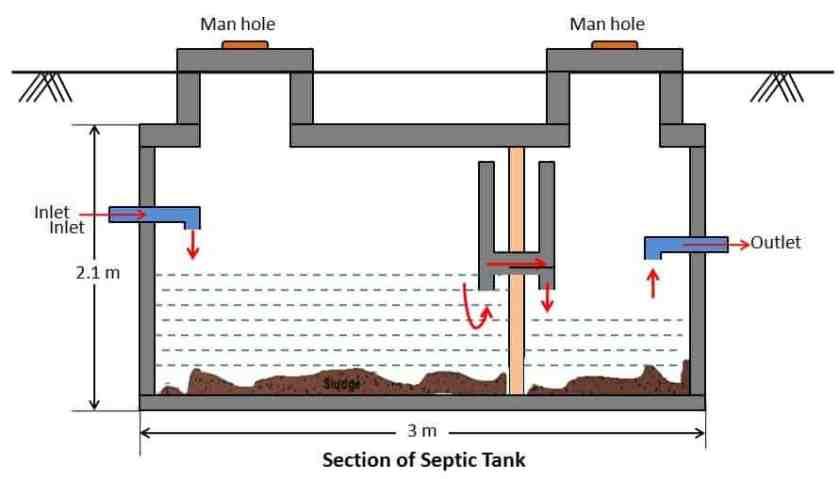Septic Tank Design & Construction Details