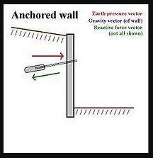 Anchored Earth Walls Types of Retaining Wall