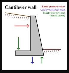 Cantilever Wall - Types of Retaining Wall
