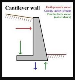 10 Types of Retaining Wall