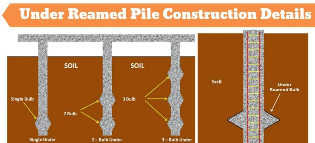 Under Reamed Piles