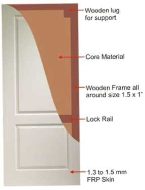 FRP Doors - Types of Doors for Your Perfect House