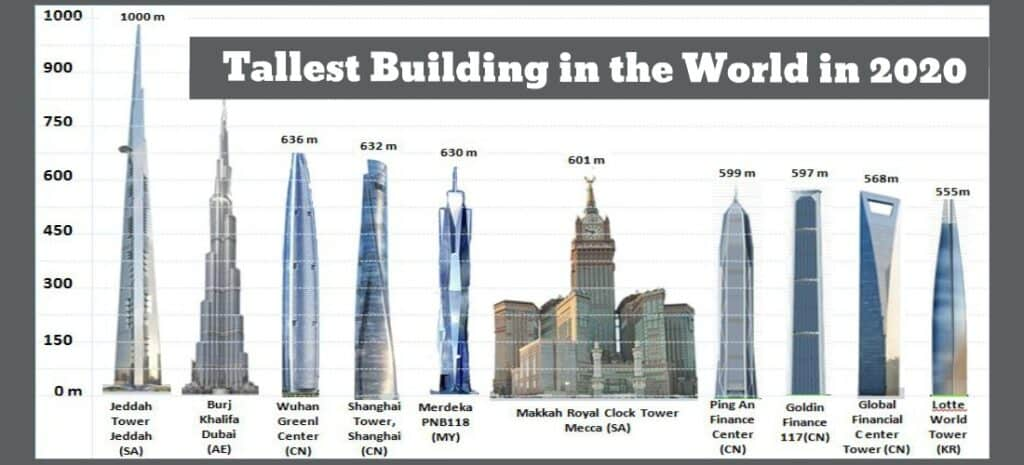Tallest Building in the World in 2020