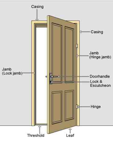 25 + Types of Doors for Your Perfect House