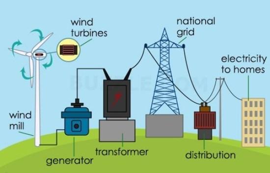 Top 7 Types of Renewable Energy Resources