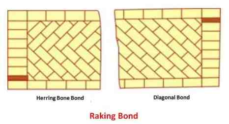 Raking Bond - Types of Brick Bond and Their Advantages