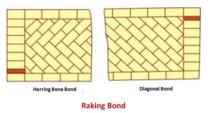 14 प्रकार के ईंट  बॉन्ड (Types of  Brick Bonds) और उनके लाभ
