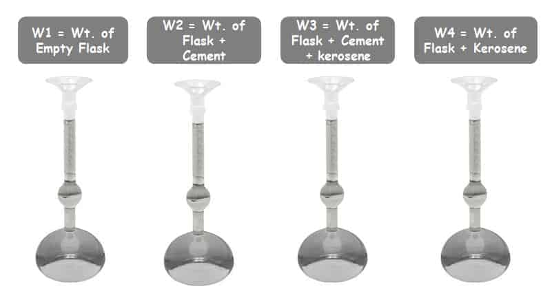 Specific Gravity Test of Cement Procedure