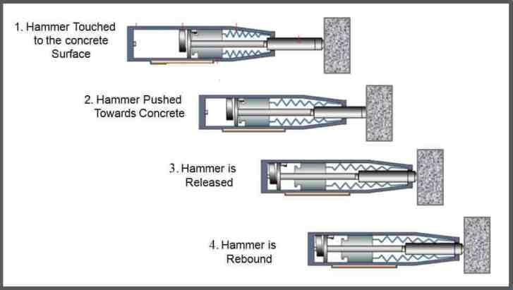 Rebound Hammer Test