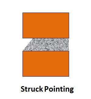 Struck Pointing