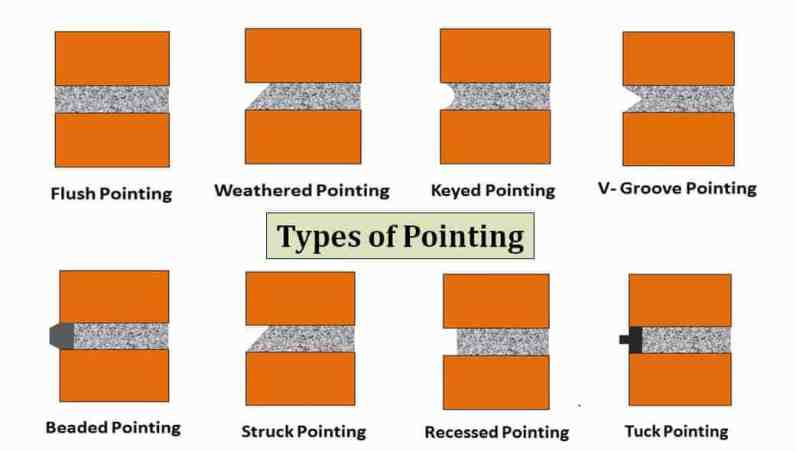 What Is Pointing   Types of Pointing   Beaded Pointing