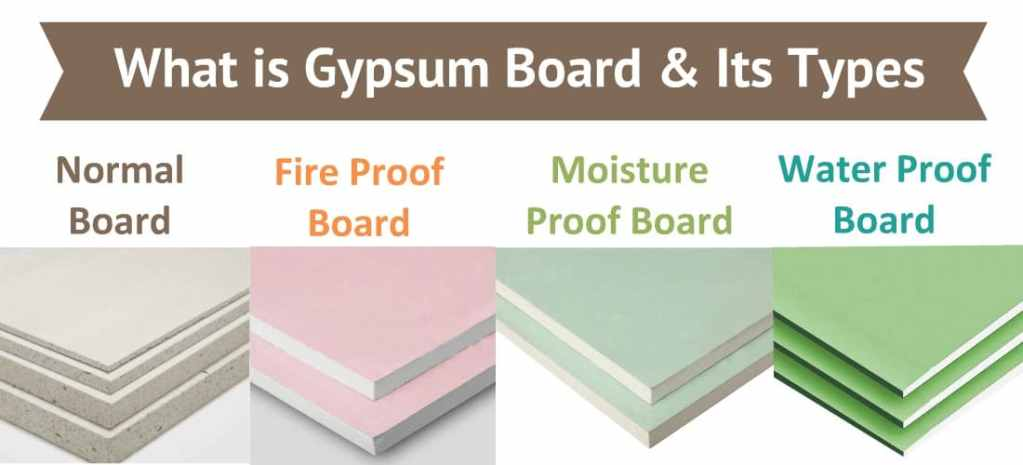 what is Gypsum Board and its Types.