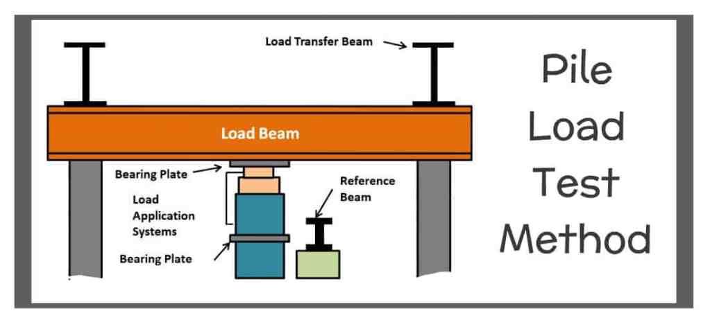 Pile Load Test Method