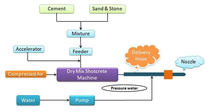 Shotcrete Dry Mix Process