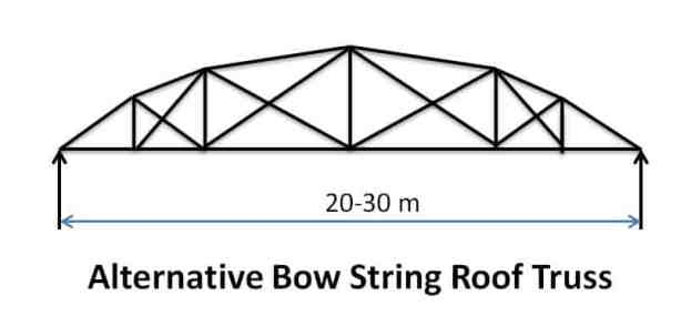 Alternative Bow String Roof Truss - Types of Pitched Roof