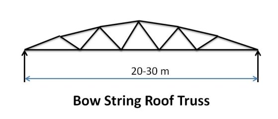 Bow String Roof Truss - Types of Pitched Roof