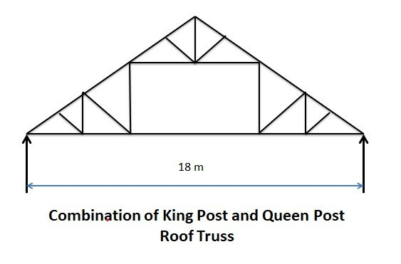 Combination of King Post and Queen Post Roof Truss - Types of Pitched Roof