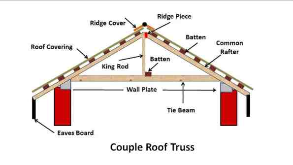 Couple Roof Truss - Types of Pitched Roof