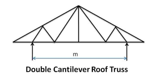 Double Cantilever Roof Truss - Types of Pitched Roof